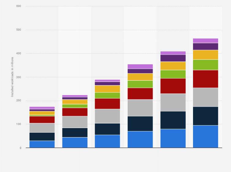 Global data center workloads by application 2015-2020 | Statista