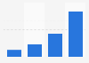 Fondos recaudados a través de plataformas de crowdfunding 2011-2014