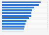Uso de aplicaciones móviles para banca en 2014, por país
