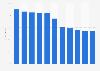 Penetración de Internet en el mundo en 2014