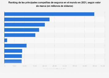 Mayores grupos aseguradores de vida por valor de marca Europa 2019
