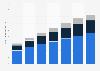 Tamaño del mercado mundial de aplicaciones en la nube 2013-2019, por región