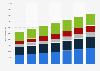 Comercio electrónico: ingresos en Alemania 2014-2020, por sector