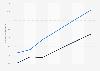 E-commerce: compradores de ropa y zapatos en Alemania 2014-2020, por sector