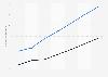 E-commerce: usuarios de ropa y zapatos usuarios en Italia 2014-2020