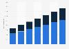E-commerce: ingresos por muebles y electrodomésticos en Italia 2014-2020