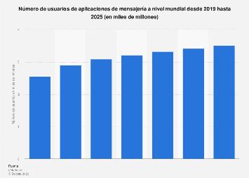 Número mundial de usuarios de apps de mensajería 2014-2021