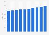 Gasto en sanidad per cápita EE. UU. 2010-2019