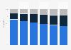 Porcentaje de gasto mundial en cloud computing por tipo 2014-2019