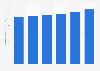 Valor del mercado de la ropa y calzado en EE. UU. 2011-2016