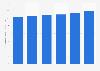 Valor del mercado de tejidos e higiene en EE. UU. 2011-2016