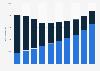 Ingresos por vídeo casero según la fuente EE. UU. 2010-2019