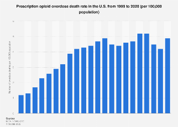 Prescription opioid overdose U.S. death rate 2000-2017