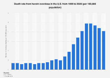 Heroin overdose U.S. death rate 2000-2016
