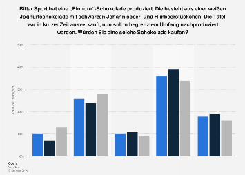 Umfrage zum Interesse an der Ritter Sport-Sorte