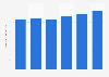 Workforce numbers in Ras Al Khaima in the UAE 2011-2017