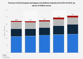 Sales value of the aerospace and defense industry in Europe 2015-2017