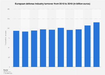 Turnover of European companies in the defense industry from 2010-2015