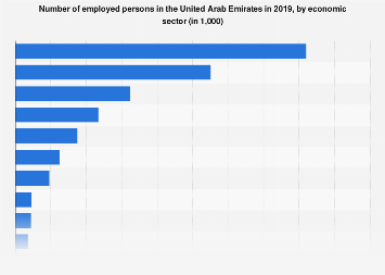 Workforce numbers in the UAE by sector 2016