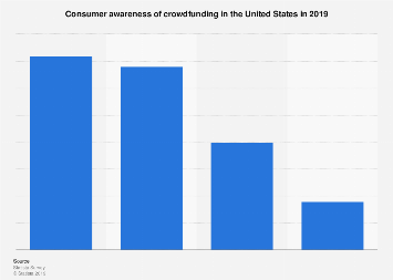 Consumer awareness of crowdfunding in the U.S. 2016