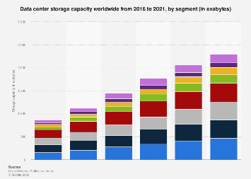 Data center storage capacity worldwide: consumer and business segments 2016-2021