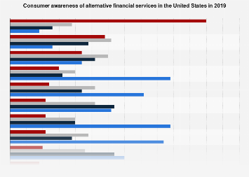 Consumer awareness of alternative financial services in the U.S. 2016