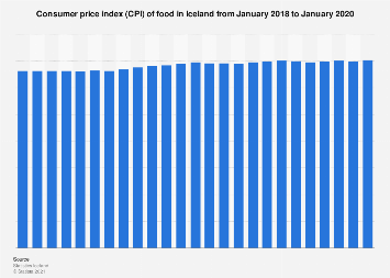 Consumer price index (CPI) of food in Iceland monthly 2016-2017
