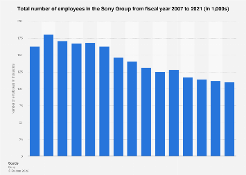 Number of employees in the Sony Group 2007-2017