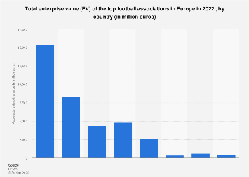 Europe: aggregated enterprise value of professional football club in 2019, by country