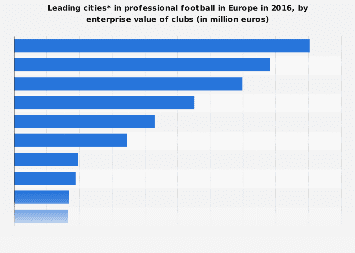 Europe: leading cities in professional football 2016, by enterprise value of clubs