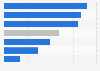 Número medio de libros leídos por necesidad según perfil del lector México 2015