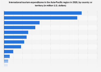 International tourism expenditures in Asia-Pacific 2017, by country
