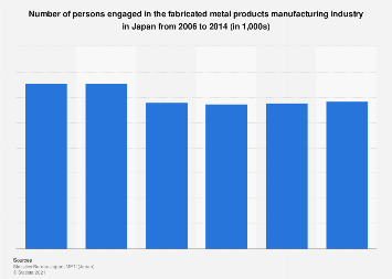 Number of employees in fabricated metal products manufacturing in Japan 2005-2014