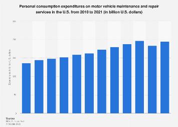 Personal expenditures on vehicle maintenance & repair in U.S. '10-'18