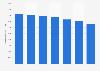 Número de instituciones crediticias UE 2010-2016