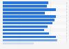 Usuarios que preferían webs de imágenes online sin registro por país UE 2016