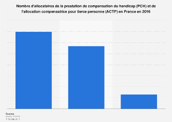 Nombre d'allocataires aux aides pour le handicap PCH et ACTP en France 2015