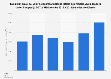 Valor de las importaciones de animales vivos de la Unión Europea a México 2013-2017