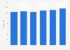 Number of bistros in the Netherlands 2011-2016