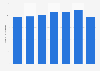 Number of pancake restaurants in the Netherlands 2011-2017