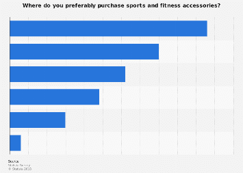 Point of purchase for sports and fitness accessories in the U.S. 2016