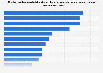 Online specialist retailers people in the U.S. buy sports accessories from 2016