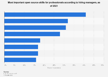 Open source professionals' most important open source skills for hiring managers 2017