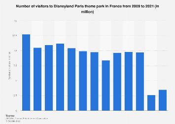 Disneyland Paris theme park attendance 2006-2016