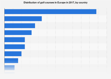 Europe: distribution of golf courses 2015-2016, by country