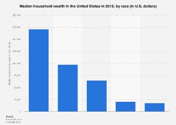 Median household wealth in the U.S. in 2016, by race