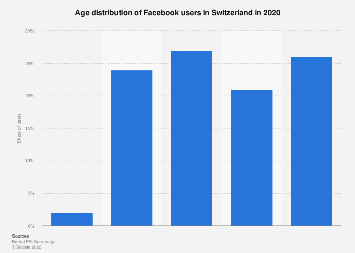 Switzerland: age distribution of Facebook users 2017
