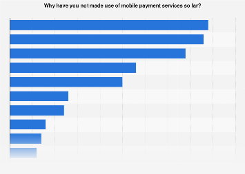 Reasons for not using mobile payments U.S. 2016