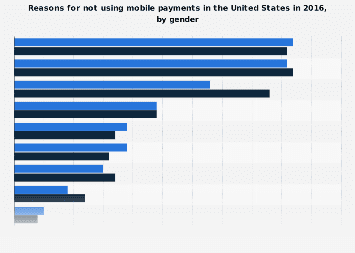 Reasons for not using mobile payments U.S. 2016, by gender