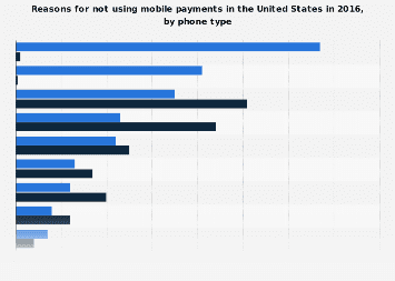 Reasons for not using mobile payments U.S. 2016, by phone type